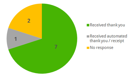 Pie chart showing the percentage of donations which received a thank you