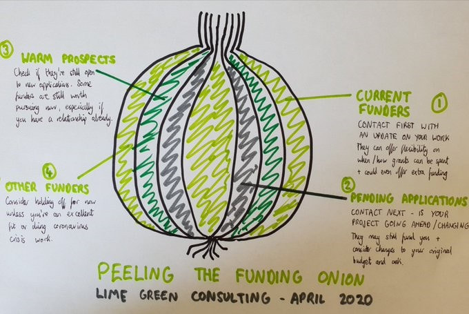 Onion sketch showing funding priorities drawn by Lime Green Consulting